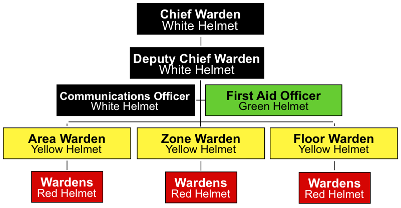 Emergency Control Organisation Emergency Management
